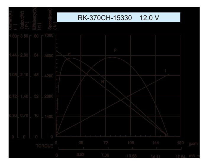DC-Motor_RK-370CH_15330-12.01V