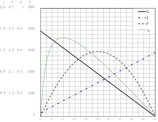 2838曲线图
